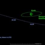 Détail de la trajectoire de l'astéroïde géocroiseur 2014 RC le 7 septembre 2014. Les heures indiquées sont en temps Universel, rajouter deux heures pour l'heure française d'été. On constate que l'astéroïde ne croisera pas le plan de l'orbite géostationnaire avant 23h, alors qu'il sera déjà bien loin.