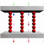 Lorsqu'on soumet un fluide magnéto rhéologique à l'action d'un champ magnétique (symbolisé par les flèches), les particules s'alignent suivant les lignes du champ. Le lien du crédit vous amènera vers une animation gif montrant le passage de l'état initial désorganisé à l'état aligné mis en évidence ci-contre.