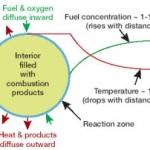 Représentation schématique de la flamme en boule. A la périphérie de la sphère, en bleu clair, la zone de combustion proprement dite. A l'intérieur, en vert, s'accumulent des produits de la combustion. Les flèches vertes indiquent le chemin centripète de l'oxygène et du carburant, les flèches bordeaux le mouvement centrifuge de la chaleur et de certains sous-produits de la combustion. La température diminue avec la distance à la flamme, à l'inverse de la concentration en carburant.