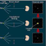 Schéma illustrant un effet de micro lentille gravitationnelle (amplification de la luminosité de l'objet d'arrière plan) engendré par le passage d'une naine brune dans la ligne de visée de l'observateur