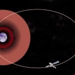 L'orbite très elliptique de Chandra autour de la Terre