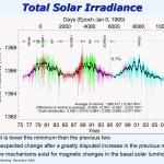 Graphique montrant l'évolution du rayonnement solaire de 1975 à nos jours (toutes longueurs d'ondes confondues)