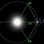 Schéma de la répartition des points de Lagrange