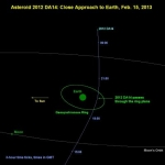 La trajectoire de 2012 DA 14