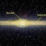 Notre galaxie vue en infrarouges par le satellite COBE. Le bulbe et le disque ont été (grossièrement) localisés ; le halo, invisible et sphérique,  est tout autour.