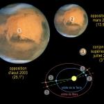 Mars ayant une orbite assez elliptique, son diamètre peut varier fortement selon l'opposition. L'opposition d'août 2003 sera très favorable (1), au contraire de celle de mars 2012 (2). Notons qu'en conjonction supérieure, le diamètre de Mars est minuscule (3).