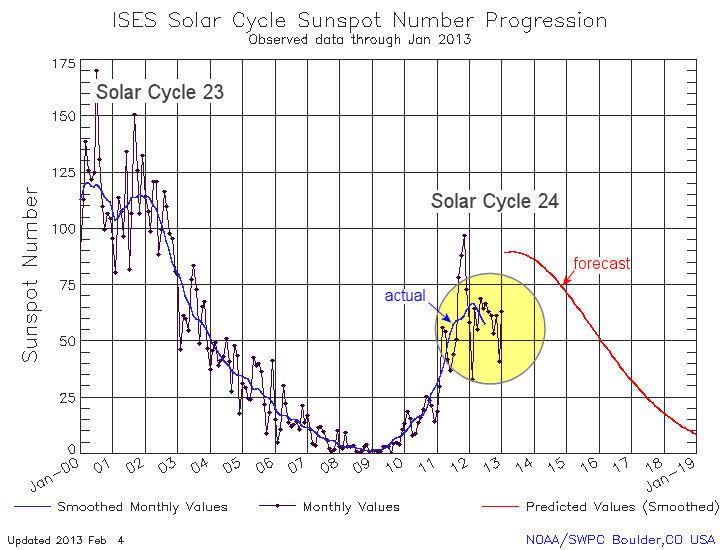 Le nombre de taches solaires recensées récemment est en deçà des prévisions. En rouge, les prévisions, en bleu, la réalité constatée.