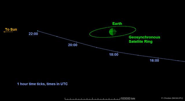 Détail de la trajectoire de l\'astéroïde géocroiseur 2014 RC le 7 septembre 2014. Les heures indiquées sont en temps Universel, rajouter deux heures pour l\'heure française d\'été. On constate que l\'astéroïde ne croisera pas le plan de l\'orbite géostationnaire avant 23h, alors qu\'il sera déjà bien loin.