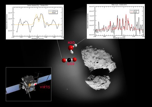 Spectres obtenus par l'instrument VIRTIS-H sur la sonde Rosetta autour de la comète 67P/CG