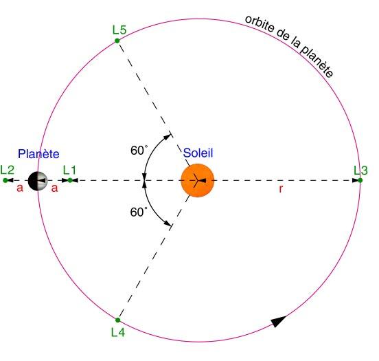 Ce schéma présente les 5 points de Lagrange d\'une planète en orbite autour du Soleil. Ce sont des points d\'équilibre gravitationnel : un objet qui y serait placé n\'en bougerait pas, du moins en théorie.