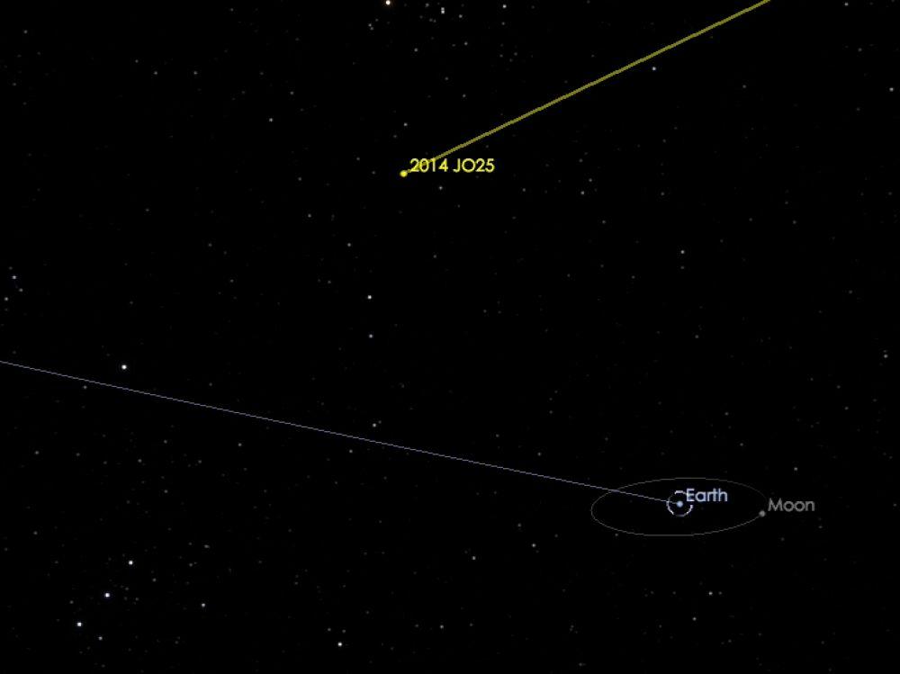 Position de l\'astéroïde 2014 JO25 par rapport au système Terre-Lune