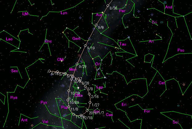 Trajectoire de 21P/Giacobini-Zinner par rapport aux étoiles