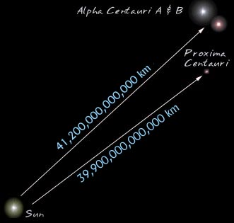 Rigil du Centaure, encore appelée Alpha du Centaure, étoile double, et même triple avec Proxima. Ces trois étoiles sont nos plus proches voisines.
