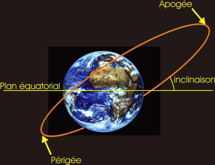L\'inclinaison de l\'orbite d\'un satellite artificiel.