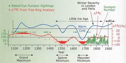 Les variations de l\'intensité solaire (lignes rouges et vertes) sur les 900 dernières années semblent corrélées à la sévérité des hivers à Londres et Paris. La ligne rouge est déduite de l\'abondance d\'une forme lourde de carbone (carbone 14) dans les anneaux de croissance des arbres. Cet isotope du carbone se forme dans la haute atmosphère quand les rayons cosmiques entrent en collision avec les molécules de dioxyde de carbone. Lorsque l\'activité du Soleil est faible, son champ magnétique affaibli laisse passer plus de rayons cosmiques dans le système solaire, aussi la proportion de carbone 14 augmente-t-elle (Sur ce graphique, l\'échelle du carbone 14 est inversée).