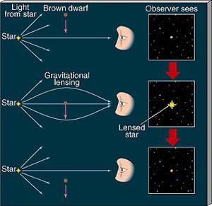 Schéma illustrant un effet de micro lentille gravitationnelle (amplification de la luminosité de l\'objet d\'arrière plan) engendré par le passage d\'une naine brune dans la ligne de visée de l\'observateur