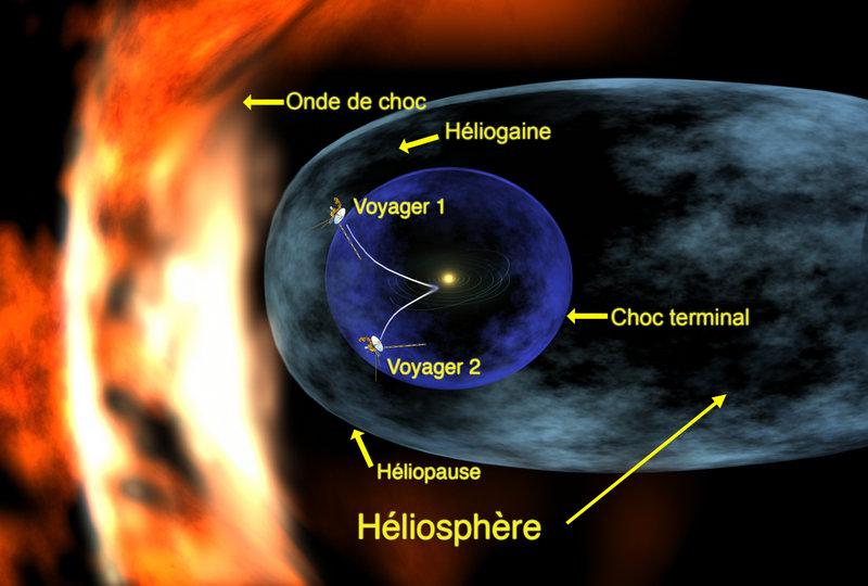 Présentation schématique de l\'héliosphère solaire.