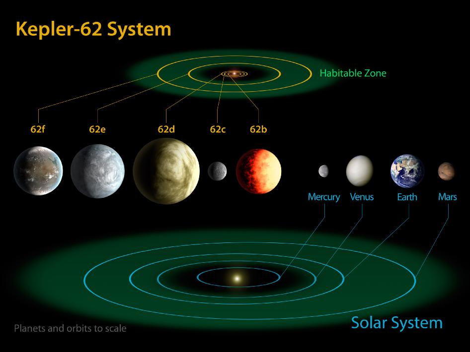 Comparaison du système de Kepler 62 avec notre propre système solaire. En vert, la zone habitable.