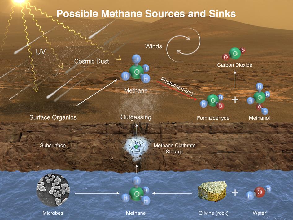 Cette image illustre quelques-uns des processus susceptibles de produire le méthane dans l\'atmosphère martienne : libération par des clathrates, réactions chimiques entre olivine et eau, action des ultraviolets sur de la matière organique apportée par des météorites. Reste la plus fascinante possibilité : des bactéries qui seraient encore en vie sur Mars (ou plus probablement sous la surface) en ce moment, et continueraient de métaboliser le CO2 abondant sur Mars pour se nourrir.