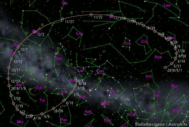Trajectoire de la comète C/2018 V1 par rapport aux étoiles