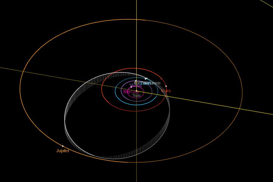 Orbite de la comète 46P/Wirtanen par rapport aux planètes