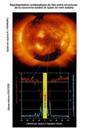 Représentation schématique du lien entre structure de la couronne solaire et types de vent solaire