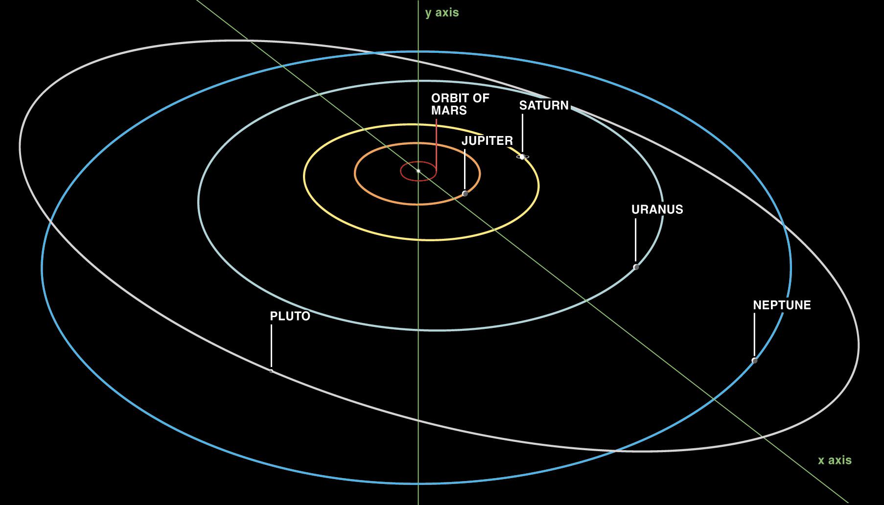 Orbites comparées des planètes du système solaire externe. Avec son orbite très allongée s\'inscrivant la plupart du temps à l\'intérieur de celle de Neptune, Pluton posait un indiscutable problème de définition