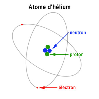 Voici la représentation classique d'un atome d'hélium. Son noyau est constitué de deux neutrons et de deux protons. Il est entouré de deux électrons situés dans le nuage électronique.