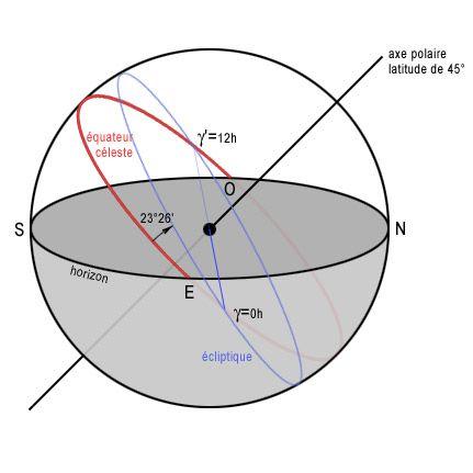Le point vernal, noté gamma, est l'un des deux points d'intersection entre l'écliptique et l'équateur céleste.