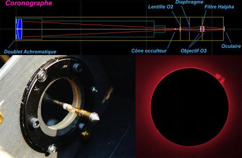 Le schéma présent en haut de l'image est un plan en coupe d'un coronographe. En bas à gauche, on aperçoit le cône occulteur fixé à une lentille. C'est ce petit doigt de métal qui sert à cacher le disque solaire. En bas à gauche, on voit une photo prise à l'aide de ce dispositif. Une grande protubérance est visible en au à droite du Soleil.