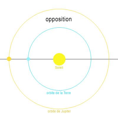 L'opposition se produit lorsqu'une planète est à l'opposé du Soleil par rapport à la Terre.