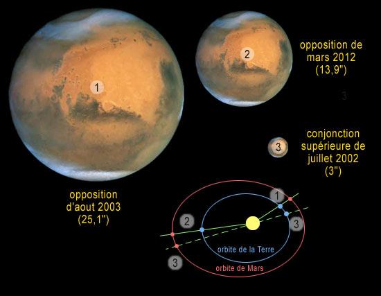 L\'excentricité de l\'orbite de Mars étant élevée, le diamètre apparent l\'opposition. Les oppositions d\'août 2003 et août 2018 ont été très favorables (1), au contraire de celle de mars 2012 (2). Notons qu\'en conjonction supérieure, le diamètre de Mars est minuscule (3).