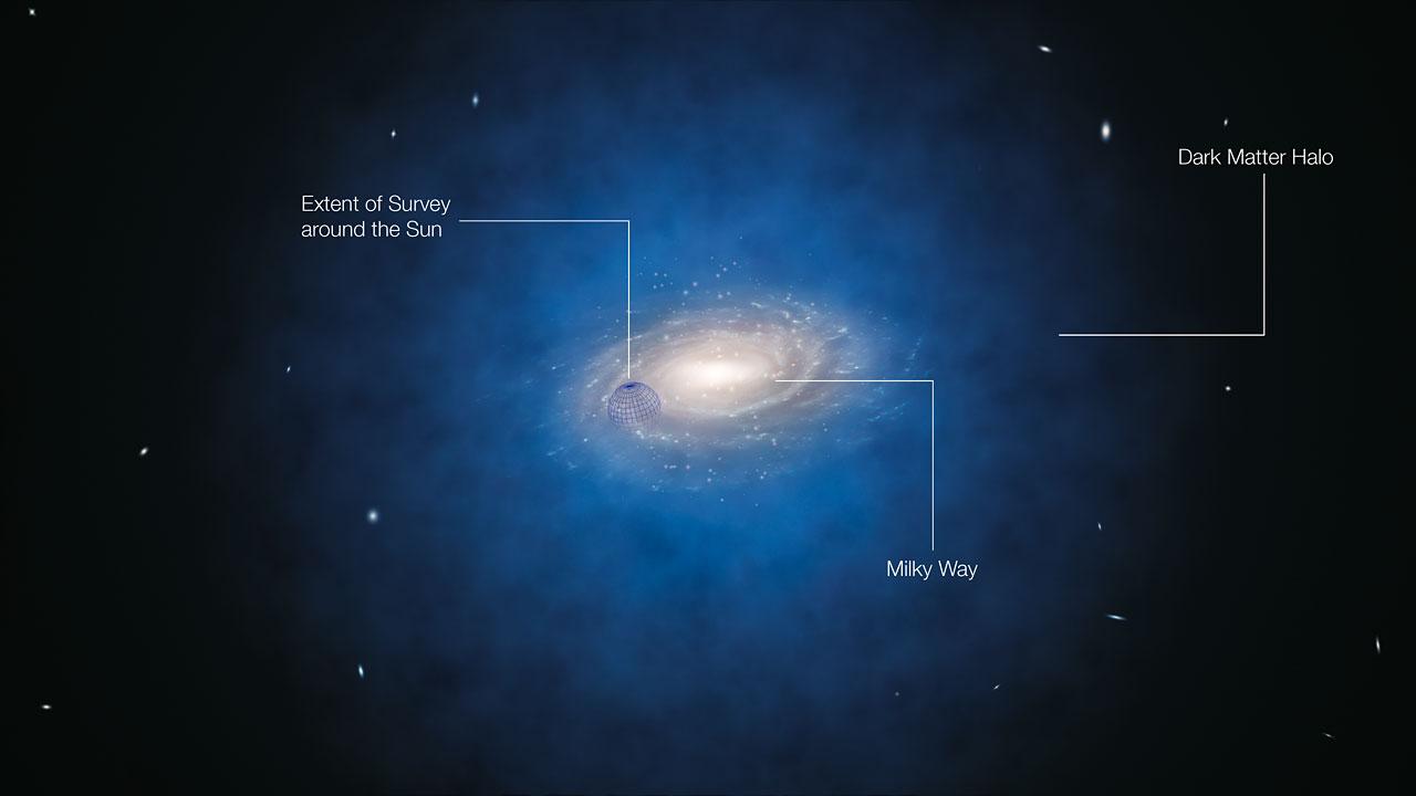 Vue d'artiste annotée de la Voie Lactée. Le halo bleu de matière entourant la galaxie indique la distribution de la matière noire telle qu\'imaginée jusqu\'à présent. La sphère bleue centrée sur la position du Soleil montre la taille approximative de la zone ayant fait l'objet de ce nouveau sondage, mais pas sa forme précise.Les nouvelles mesures basées sur les mouvements des étoiles montrent que la quantité de matière noire dans cette région autour du Soleil et bien plus petite que ce qui était prédit et indiquent qu'il n'y a pas de matière noire en quantité significative dans notre voisinage.