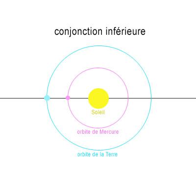 Lors d'une conjonction inférieure, Vénus ou Mercure sont « devant » le Soleil. Leur élongation est minimale.