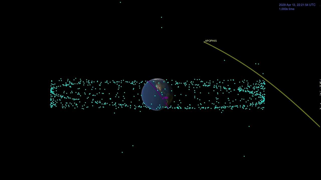 Représentation du passage d\'Apophis le 13 avril 2029 près de la Terre et de ses satellites artificiels
