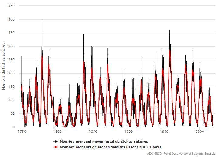 Historique des taches solaires observées depuis 1749
