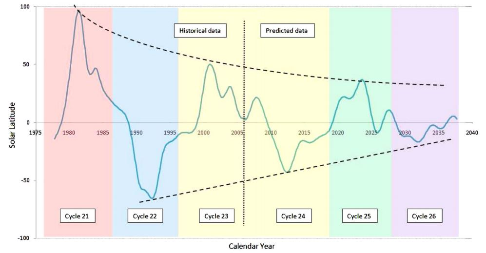 Schéma prévoyant la baisse d\'activité solaire, publié en 2014