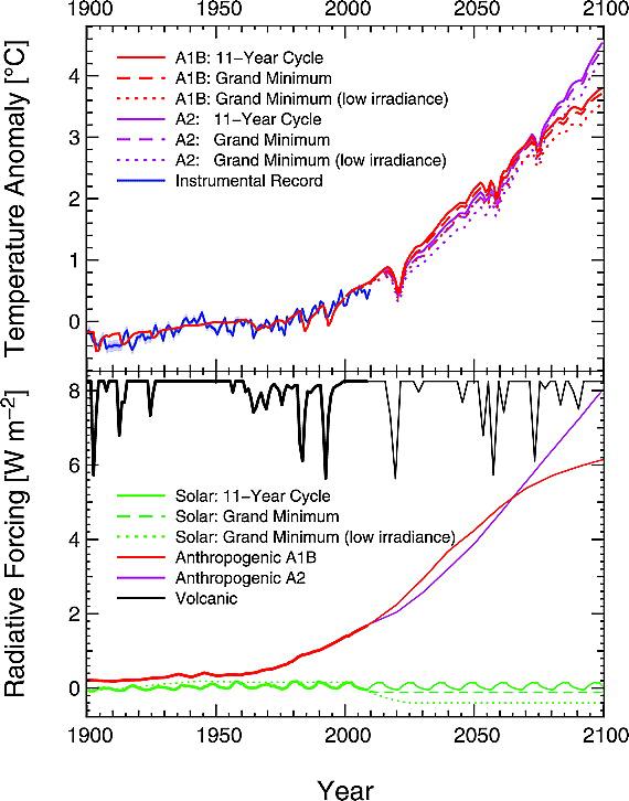 Modélisation d\'un grand minimum solaire sur l\'évolution du climat vs. d\'autres hypothèses