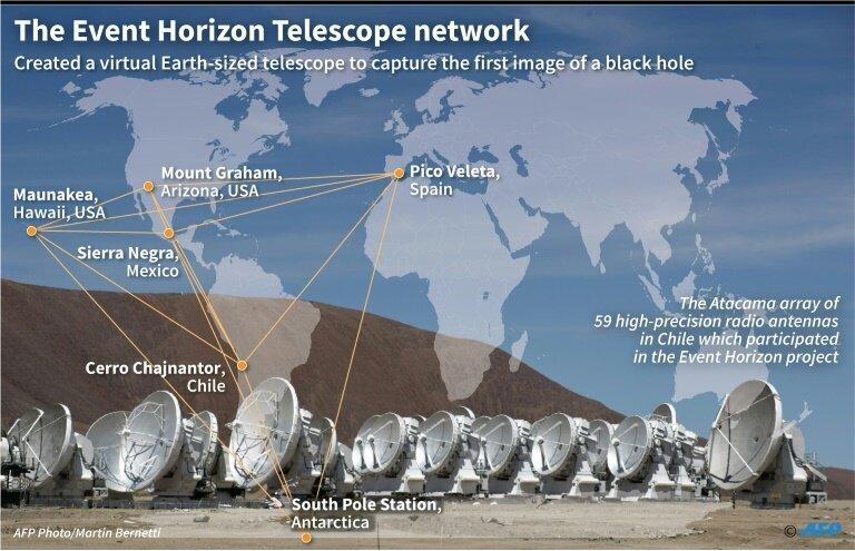 Les emplacements des radiotélescopes de l\'EHT