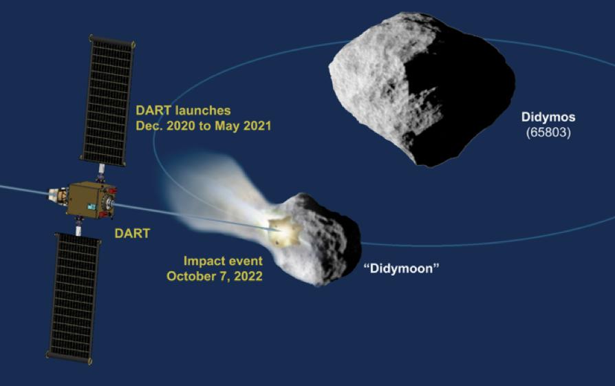 Schéma du déroulement de l\'impact prévu de la sonde DART sur Didymoon
