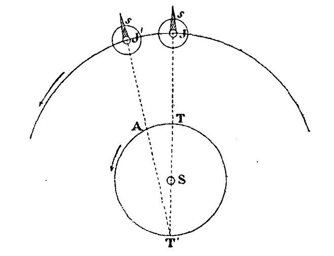 Configuration des positions de la Terre à la conjonction (T) et à l\'opposition (T\') et de Jupiter (resp. J et J\') par rapport au Soleil