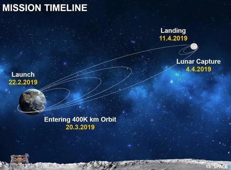 Les étapes du voyage de la Terre à la Lune de Beresheet: lancement le 22/02/2019, orbites progressives pour atteindre l\'orbite de la Lune le 20/03, puis mise sur orbite lunaire le 4/04, avant un atterrissage prévu le 11/04