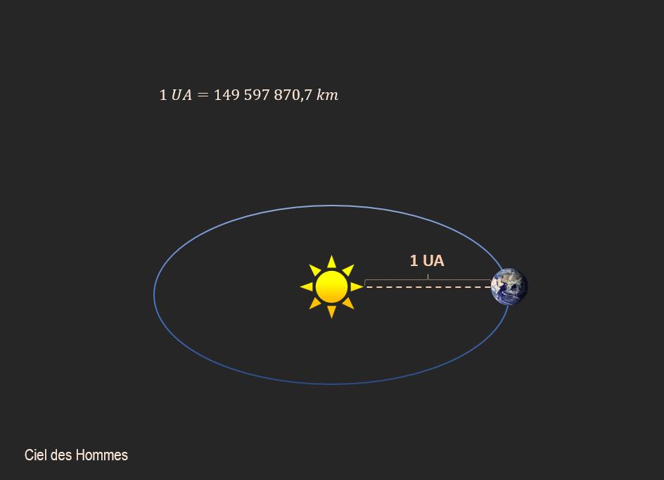 Unité astronomique et orbite terrestre