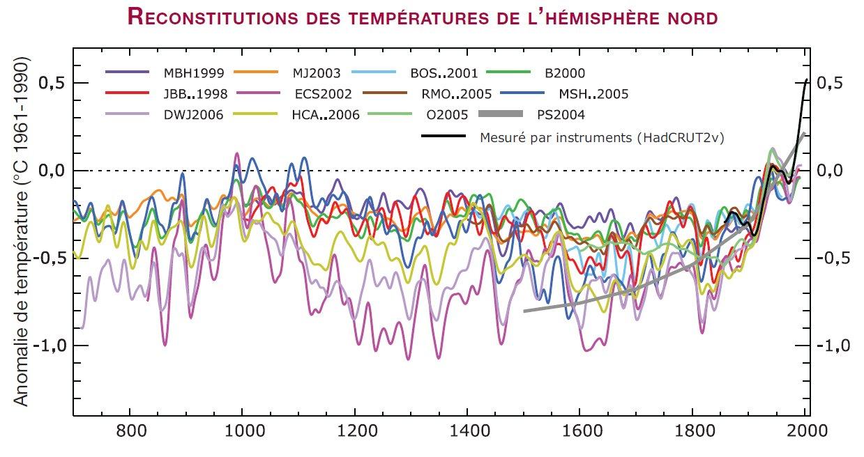 Variation des températures moyennes de l\'hémisphère nord selon différents modèles de reconstitution
